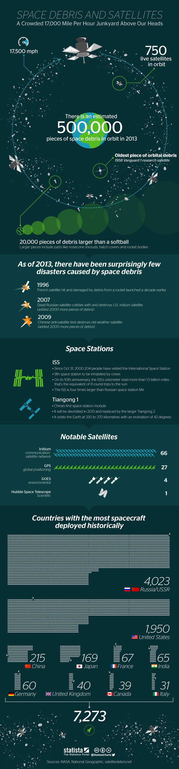 We've put a lot of things in orbit.  Here they are.
