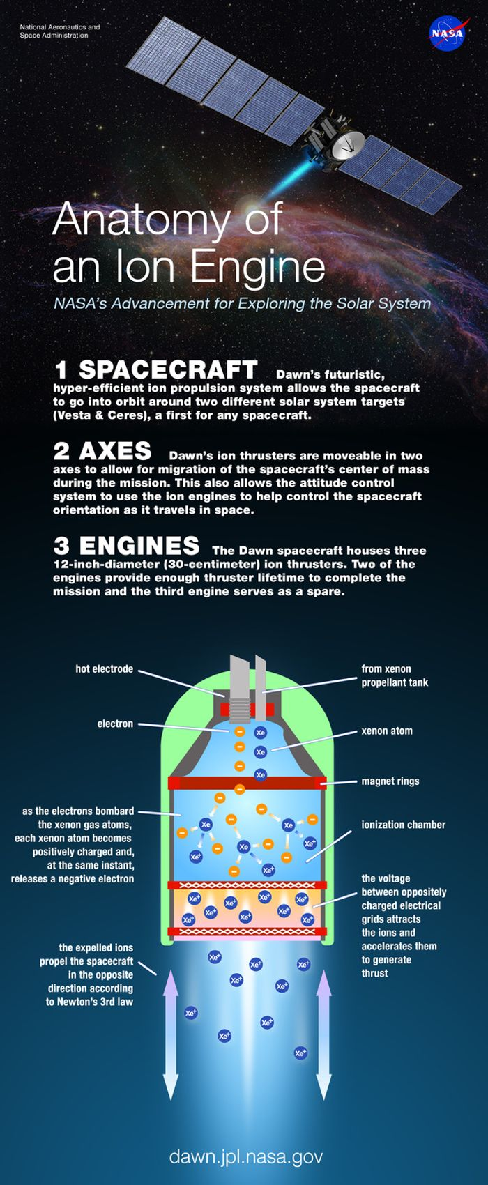 How does and ion engine, like the one on NASA's Dawn probe work?