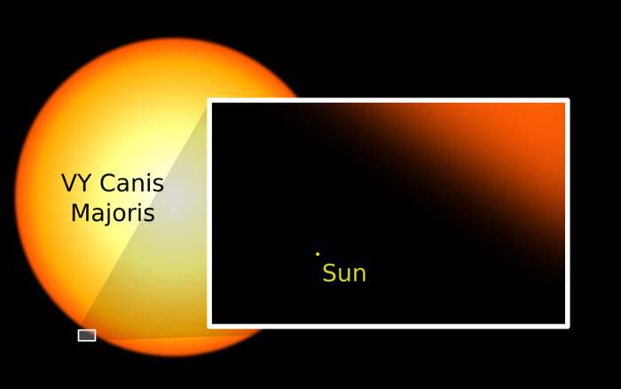 Vy Canis Majoris is a monster compared to our puny Sun. These kinds of supermassive stars make astronomers scratch their heads.