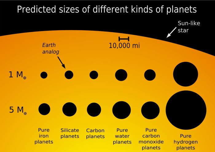 Planet size comparison. (Wikipedia Common)