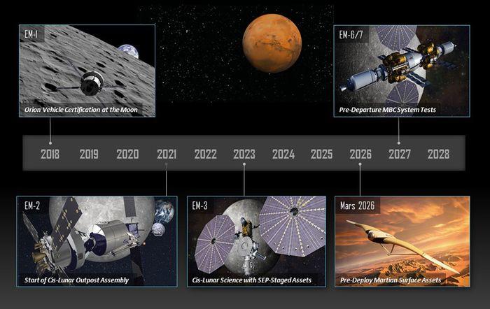 Mars Base Camp Project Timeline