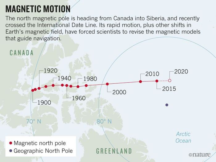 The locations of magnetic north pole since 1900 (WDCG/Kyoto University)