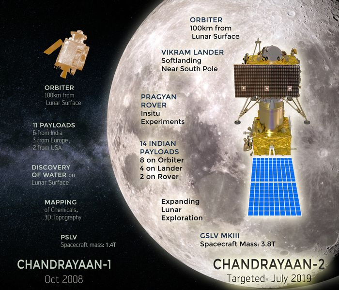 An overview of the Chandrayaan-2 mission.