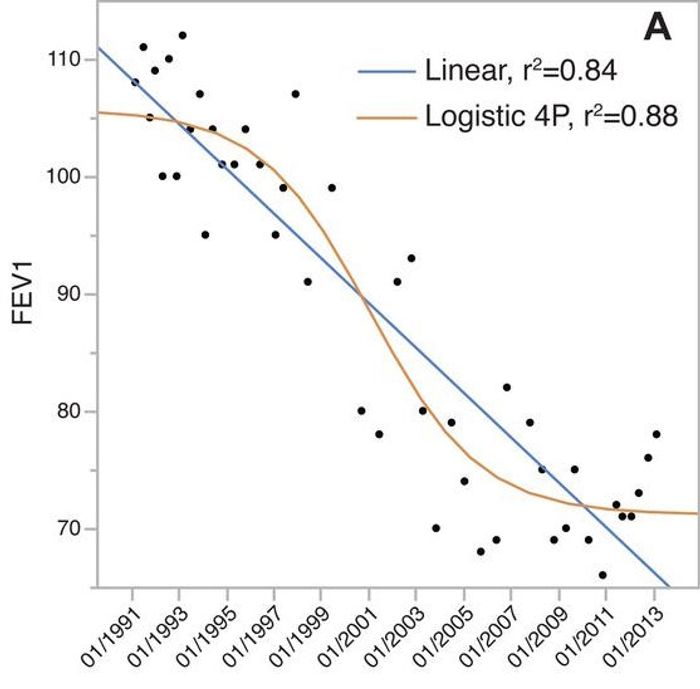 Lung function decline correlates with evolution of clade C3. Forced expiratory volume in 1s (FEV1) as predicted percentages.
