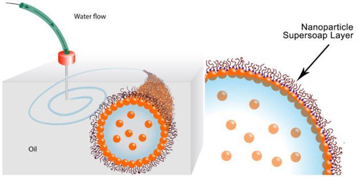supersoap illustration, credit: Berkeley Labs