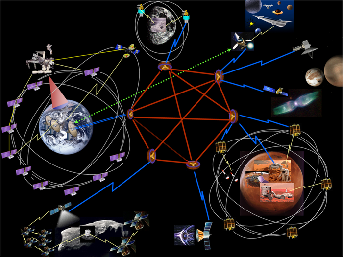 With a new internet protocol NASA is called DTN, the entire Solar System can stay connected.
