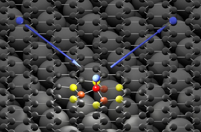 A hydrogen atom (blue) hits the graphene surface (black) and forms an ultra-fast bond with a carbon atom (red) (MPI)