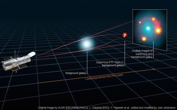 Image Credit: ALMA (ESO/NRAO/NAOJ), L. Calçada (ESO), Y. Hezaveh et al., edited and modified by Joel Johansson